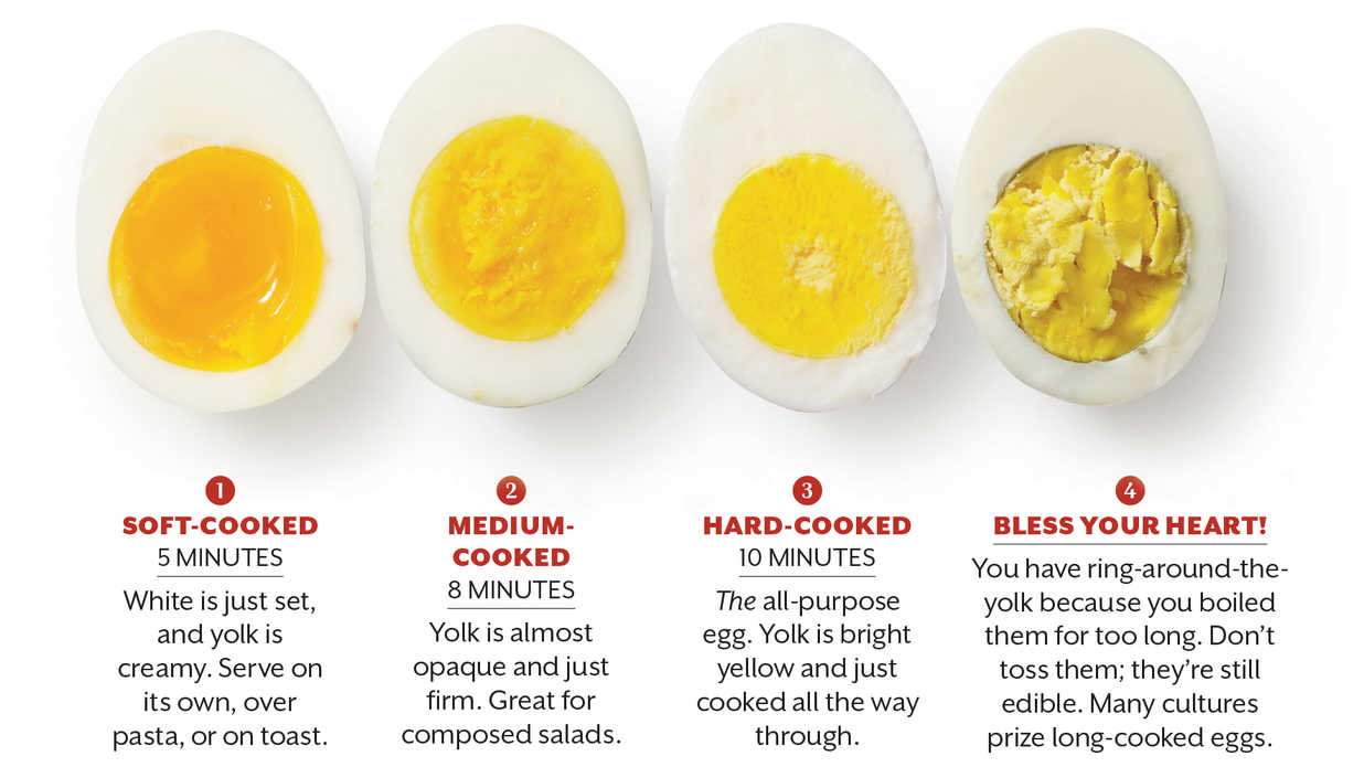 How to boil eggstrue viral news true viral news for How long do you boil hard boiled eggs